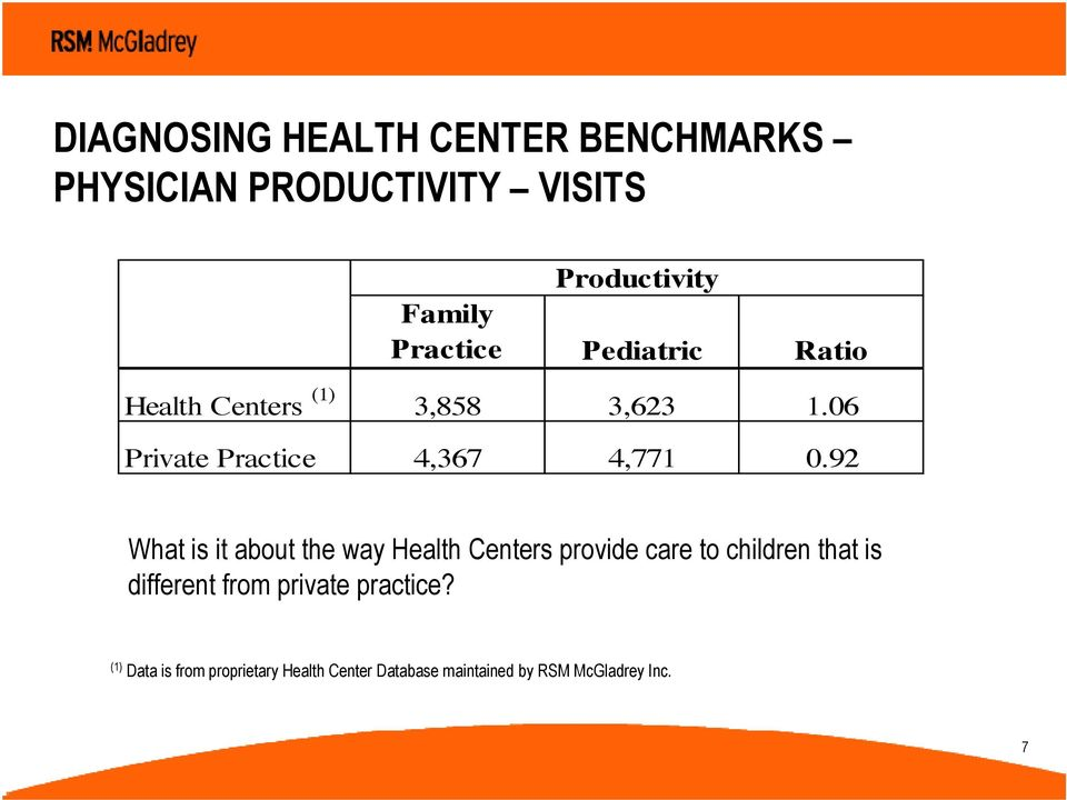 92 What is it about the way Health Centers provide care to children that is different from