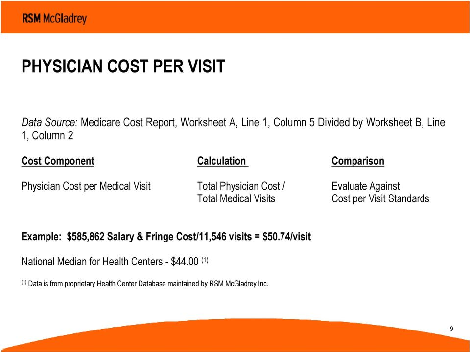 Total Medical Visits Cost per Visit Standards Example: $585,862 Salary & Fringe Cost/11,546 visits = $50.