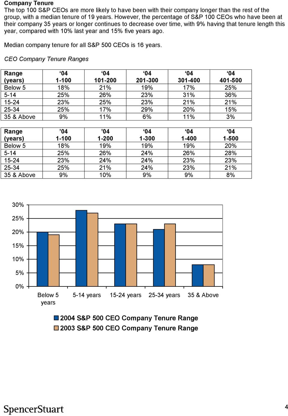 15% five years ago. Median company tenure for all S&P 500 CEOs is 16 years.