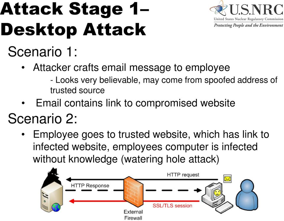 link to compromised website Scenario 2: Employee goes to trusted website, which has link