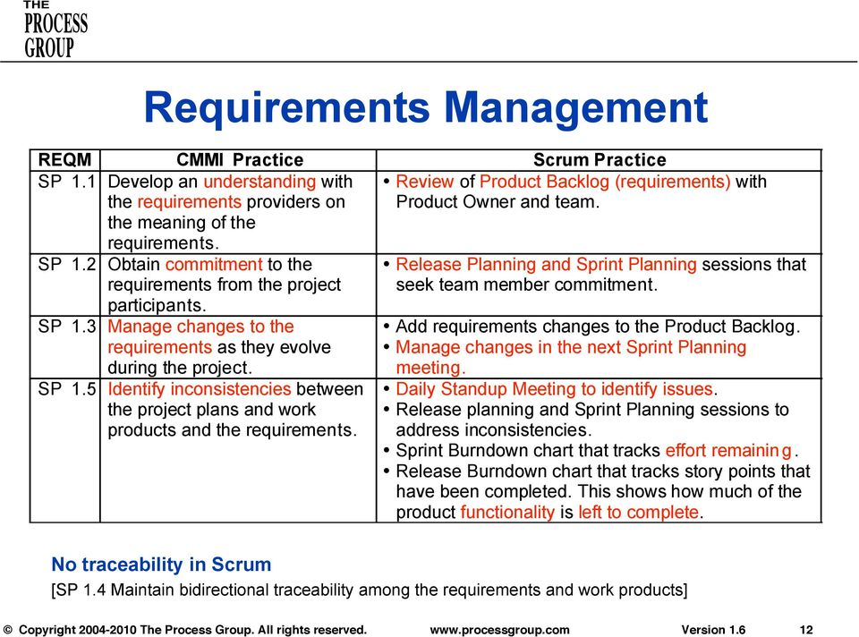 Review of Product Backlog (requirements) with Product Owner and team. Release Planning and Sprint Planning sessions that seek team member commitment. Add requirements changes to the Product Backlog.
