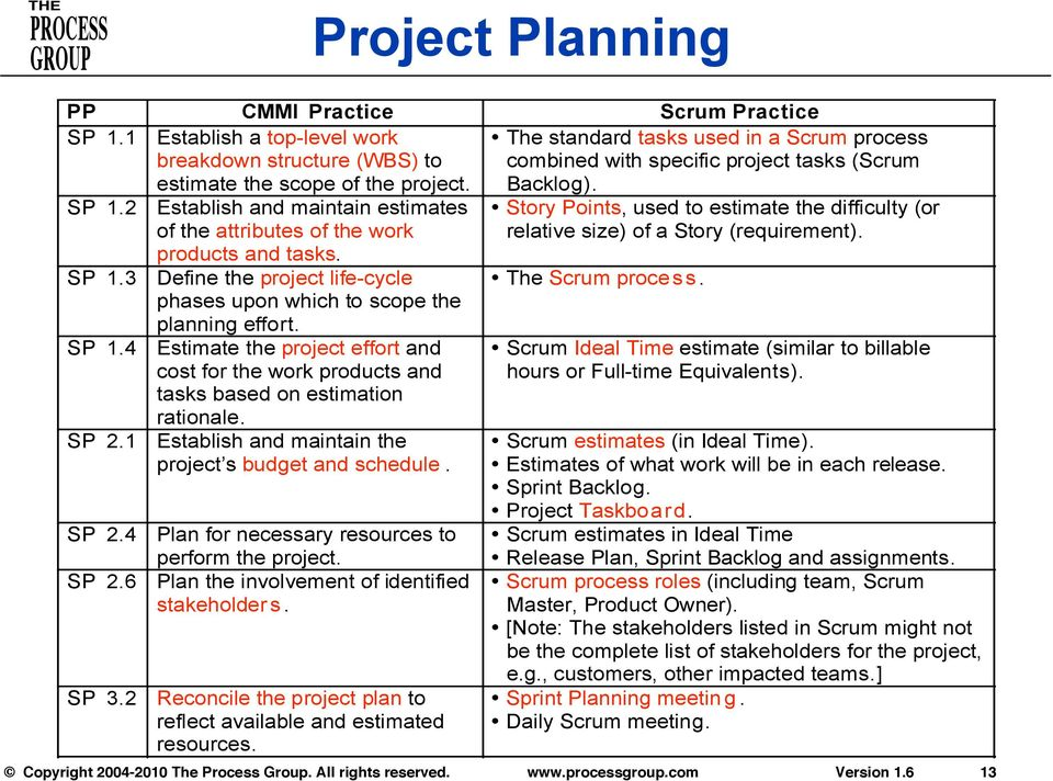 1 Establish and maintain the project s budget and schedule. SP 2.4 Plan for necessary resources to perform the project. SP 2.6 Plan the involvement of identified stakeholders. SP 3.