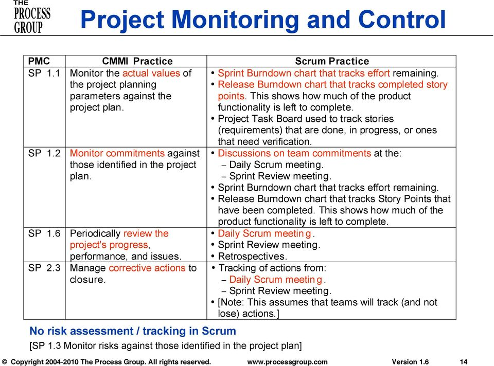 Project Task Board used to track stories (requirements) that are done, in progress, or ones SP 1.2 Monitor commitments against those identified in the project plan. SP 1.6 Periodically review the project's progress, performance, and issues.