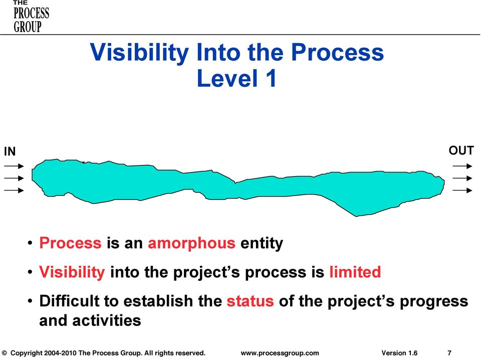 the project s process is limited Difficult to