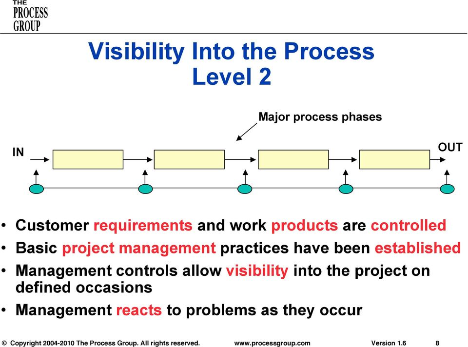 practices have been established Management controls allow visibility into