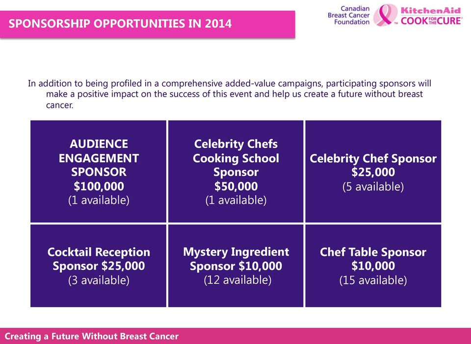 AUDIENCE ENGAGEMENT SPONSOR $100,000 (1 available) Celebrity Chefs Cooking School Sponsor $50,000 (1 available) Celebrity Chef