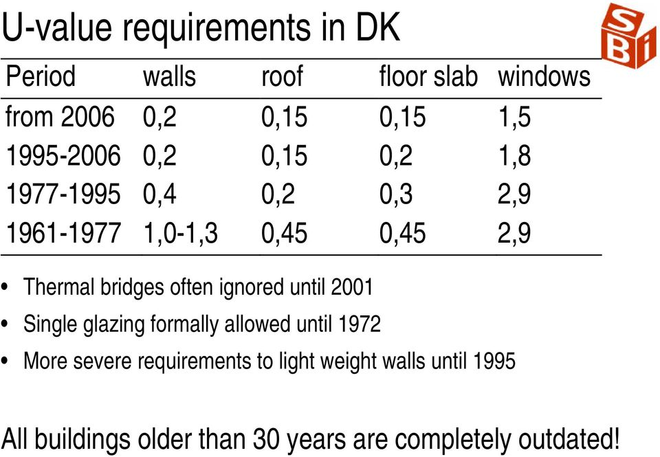 bridges often ignored until 2001 Single glazing formally allowed until 1972 More severe