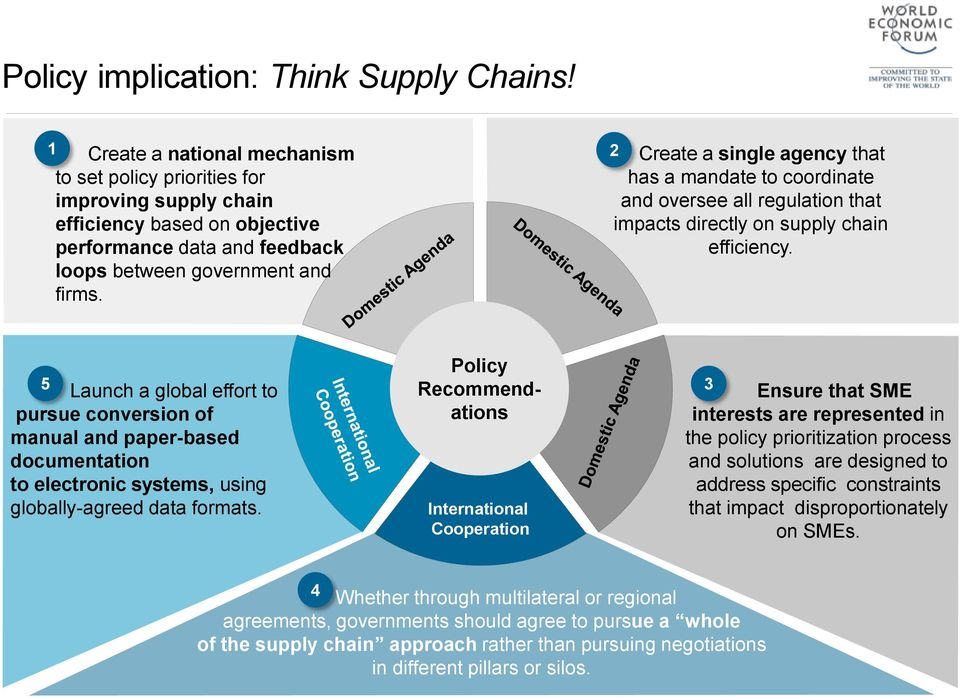 2 Create a single agency that has a mandate to coordinate and oversee all regulation that impacts directly on supply chain efficiency.