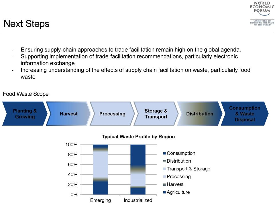 effects of supply chain facilitation on waste, particularly food waste Food Waste Scope Planting & Growing Harvest Processing Storage & Transport