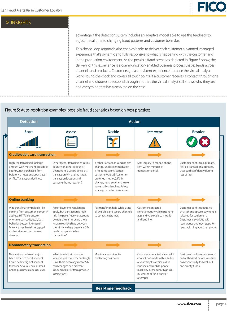 environment. As the possible fraud scenarios depicted in Figure 5 show, the delivery of this experience is a communication-enabled business process that extends across channels and products.