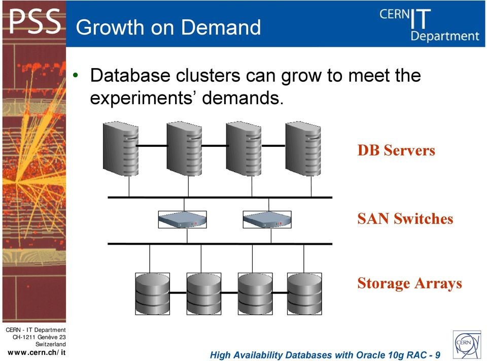 DB Servers SAN Switches Storage Arrays