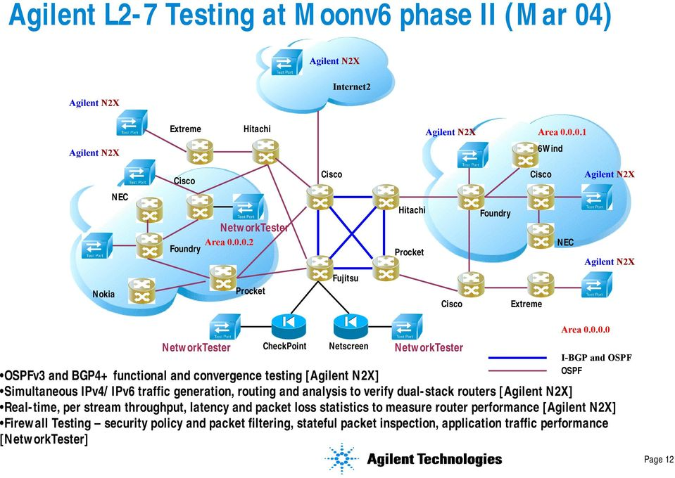 convergence testing [Agilent N2X] Simultaneous IPv4/IPv6 traffic generation, routing and analysis to verify dual-stack routers [Agilent N2X] Real-time, per stream throughput, latency and packet loss