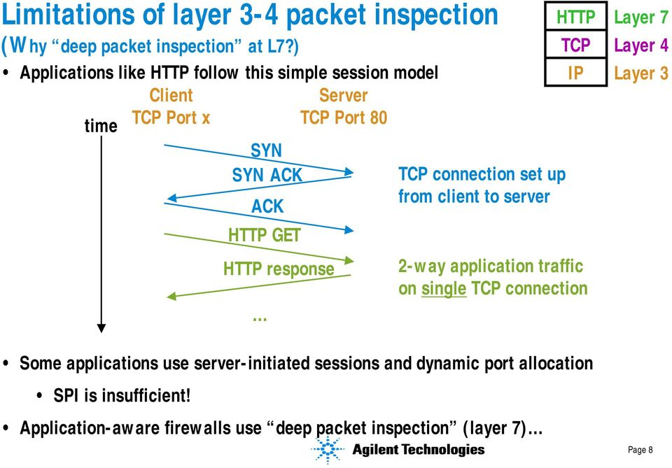 HTTP response TCP connection set up from client to server HTTP TCP IP 2-way application traffic on single TCP connection Layer 7