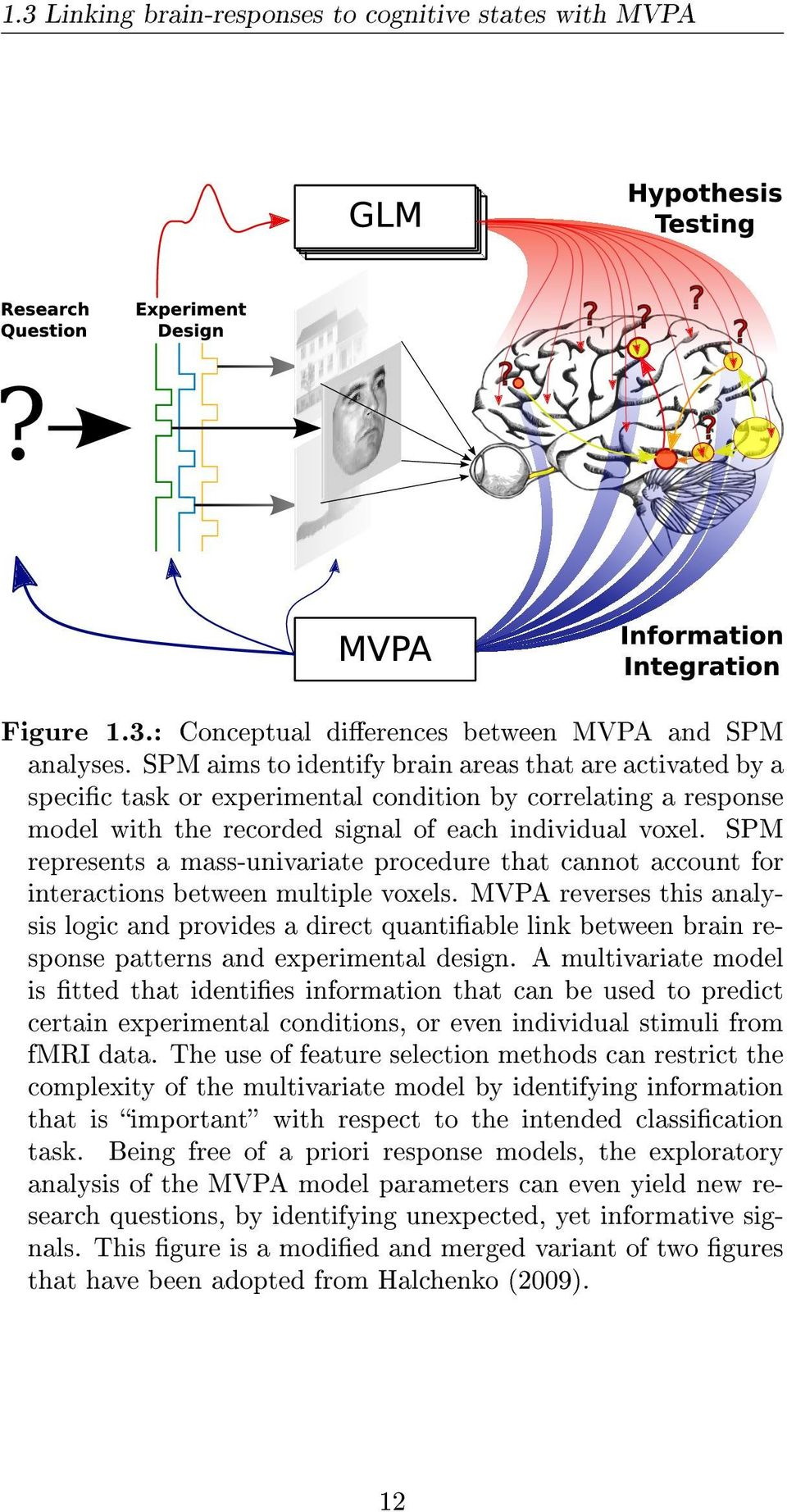 SPM represents a mass-univariate procedure that cannot account for interactions between multiple voxels.
