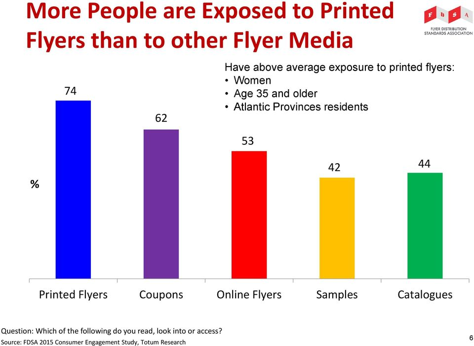 Atlantic Provinces residents 53 % 42 44 Printed Flyers Coupons Online Flyers