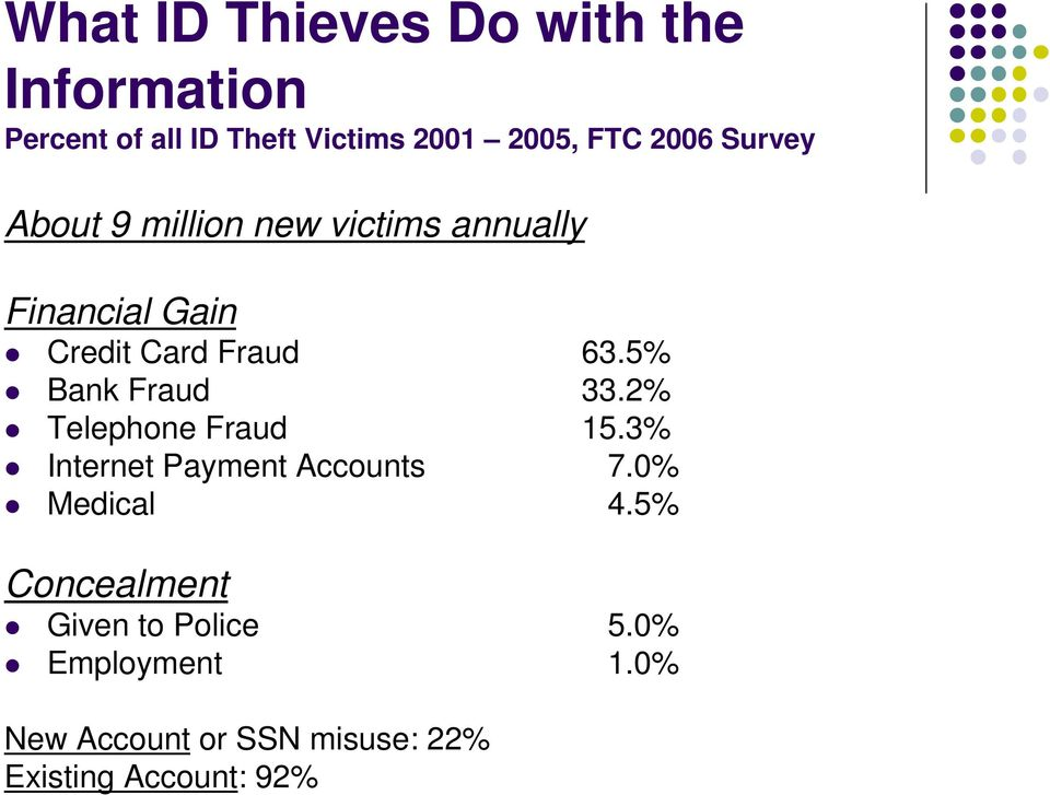 5% Bank Fraud 33.2% Telephone Fraud 15.3% Internet Payment Accounts 7.0% Medical 4.