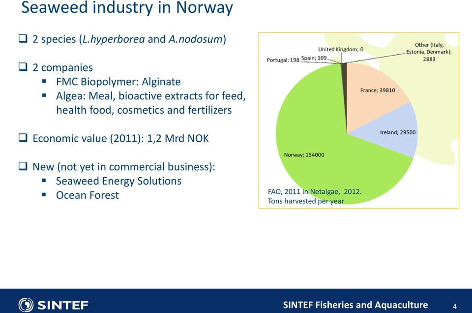 health food, cosmetics and fertilizers Economic value (2011): 1,2 Mrd NOK New (not yet
