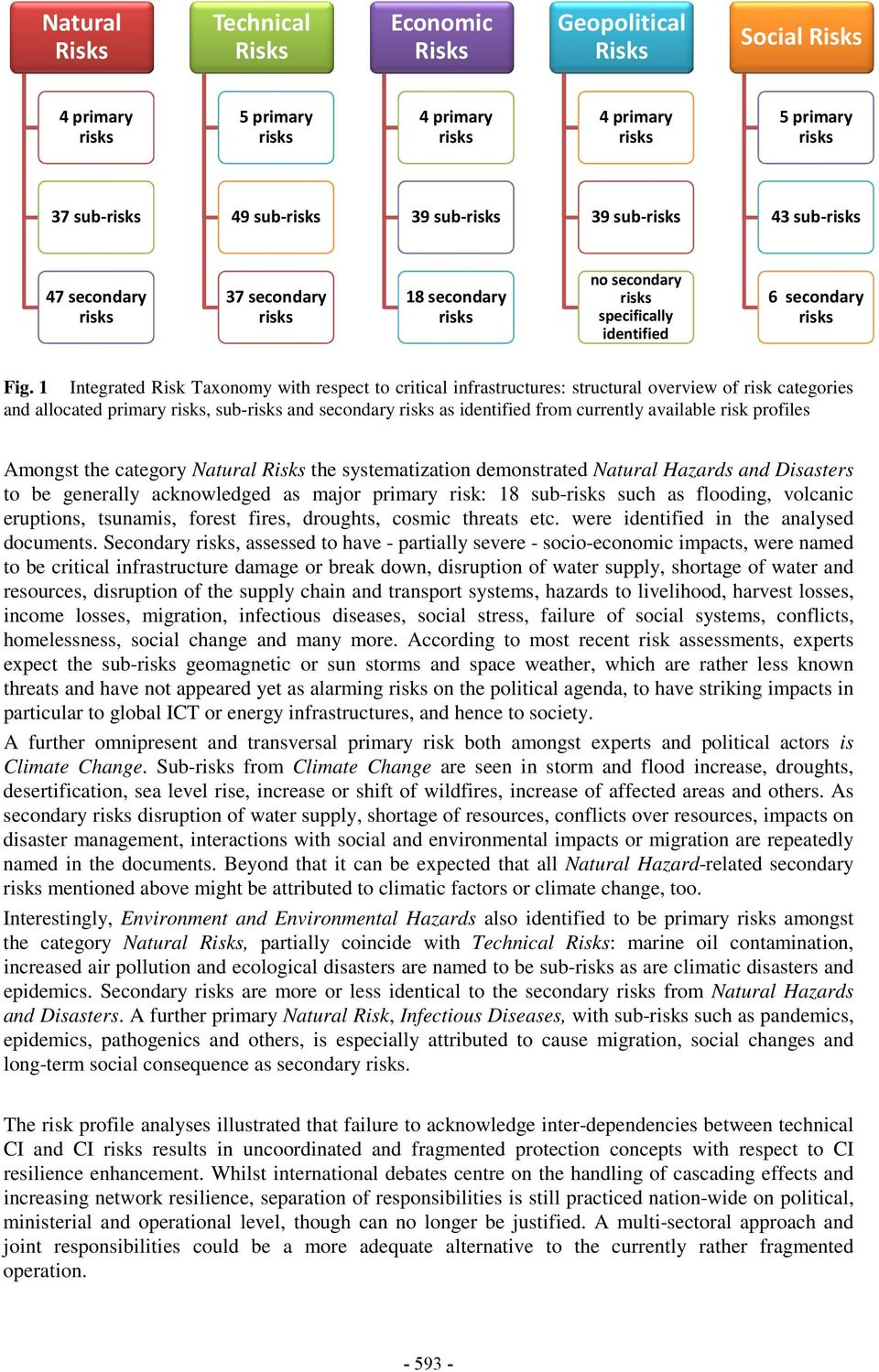 1 Integrated Risk Taxonomy with respect to critical infrastructures: structural overview of risk categories and allocated primary, sub- and secondary as identified from currently available risk