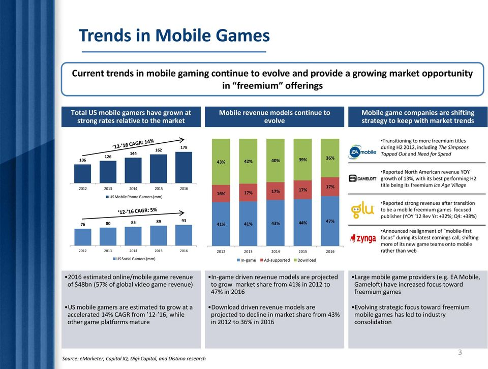 80 85 89 93 2012 2013 2014 2015 2016 US Social Gamers (mm) 43% 42% 40% 39% 36% 17% 16% 17% 17% 17% 41% 41% 43% 44% 47% 2012 2013 2014 2015 2016 In-game Ad-supported Download Transitioning to more