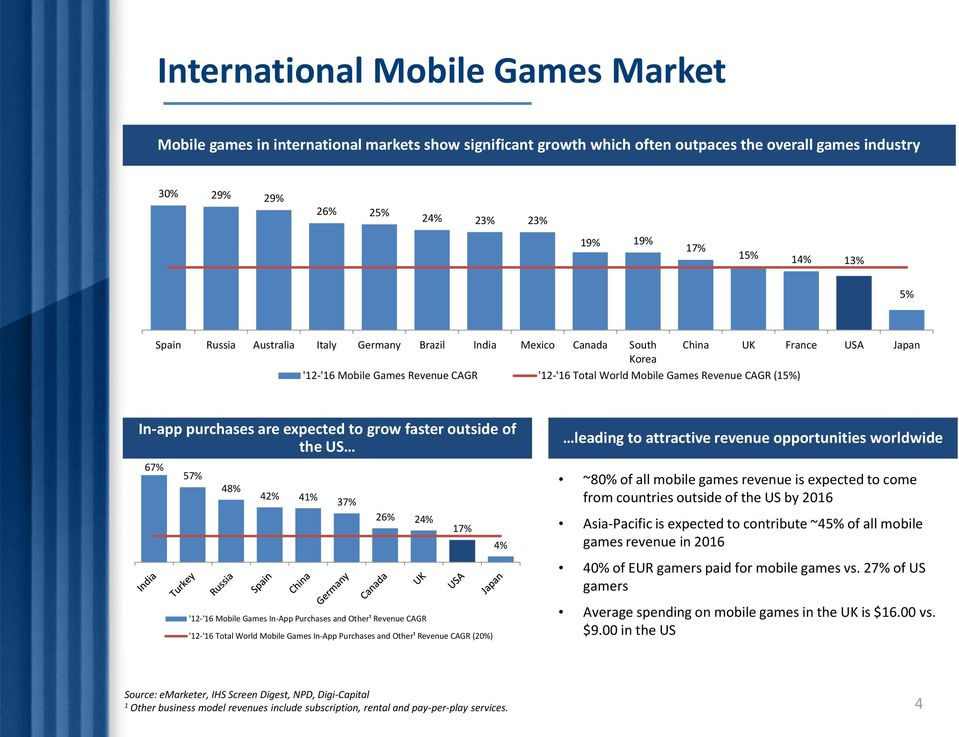purchases are expected to grow faster outside of the US leading to attractive revenue opportunities worldwide 67% 57% 48% 42% 41% 37% ~80% of all mobile games revenue is expected to come from