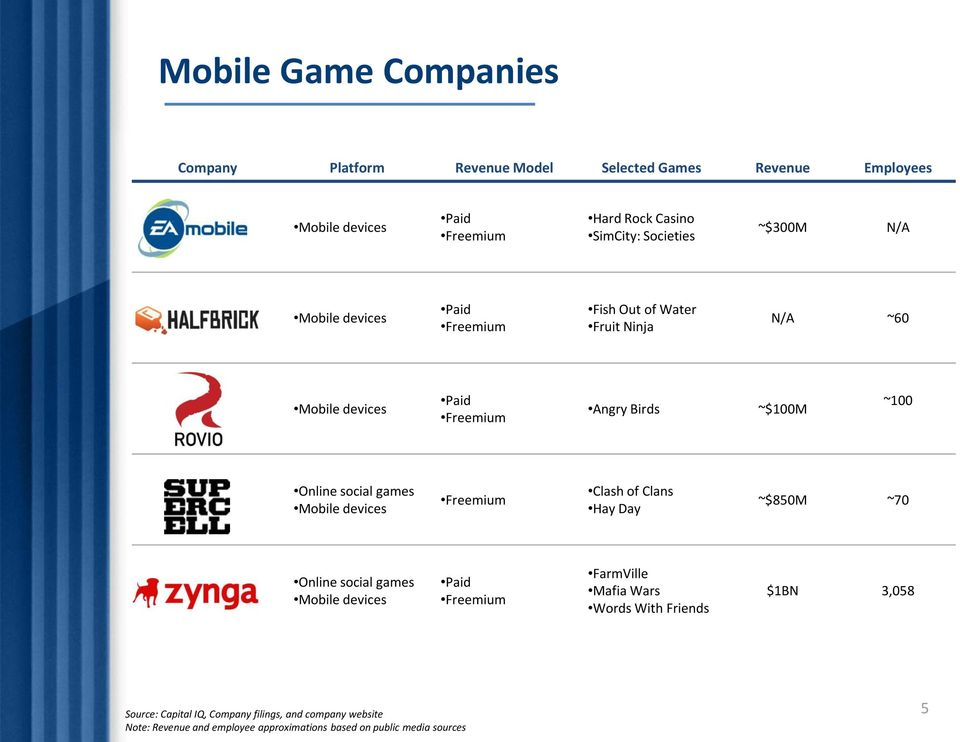 Clans Hay Day ~$850M ~70 Online social games FarmVille Mafia Wars Words With Friends $1BN 3,058 Source: Capital