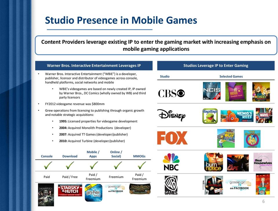 Interactive Entertainment ( WBIE ) is a developer, publisher, licensor and distributor of videogames across console, handheld platforms, social networks and mobile WBIE's videogames are based on