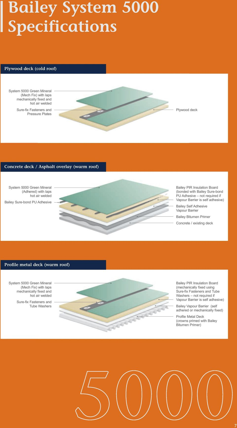 is self adhesive) Bailey Self Adhesive Vapour Barrier Bailey Bitumen Primer Concrete / existing deck Profile metal deck (warm roof) Green Mineral (Mech Fix) with laps mechanically fixed and hot air