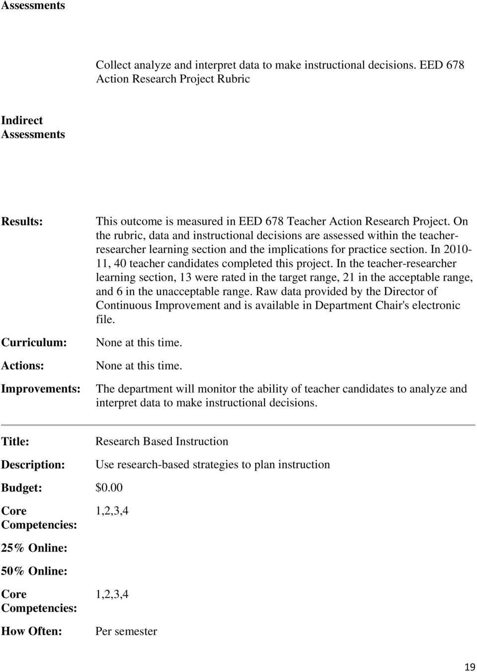 In 2010-11, 40 teacher candidates completed this project. In the teacher-researcher learning section, 13 were rated in the target range, 21 in the acceptable range, and 6 in the unacceptable range.