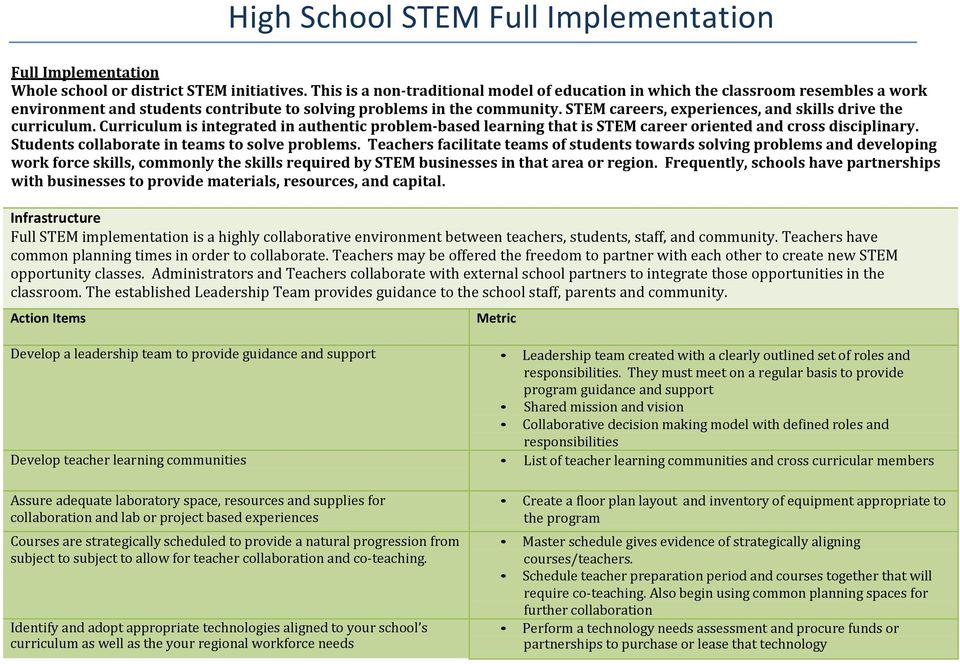 STEM careers, experiences, and skills drive the curriculum. Curriculum is integrated in authentic problem-based learning that is STEM career oriented and cross disciplinary.