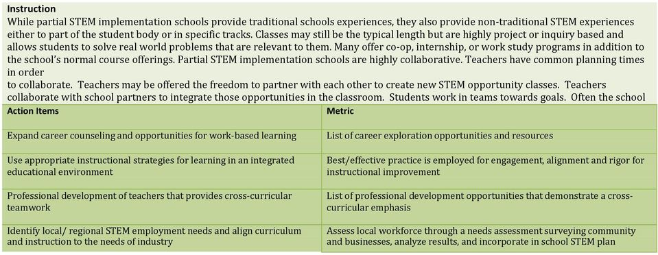 Many offer co-op, internship, or work study programs in addition to the school s normal course offerings. Partial STEM implementation schools are highly collaborative.