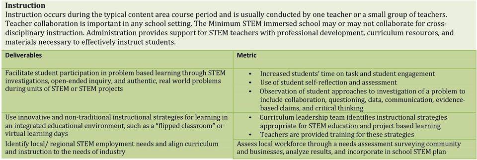 Administration provides support for STEM teachers with professional development, curriculum resources, and materials necessary to effectively instruct students.