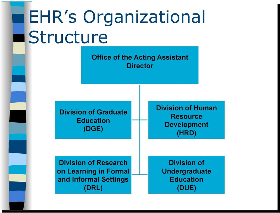 Resource Development (HRD) Division of Research on Learning in