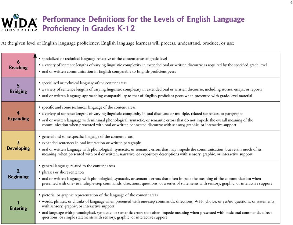 of varying linguistic complexity in extended oral or written discourse as required by the specified grade level oral or written communication in English comparable to English-proficient peers