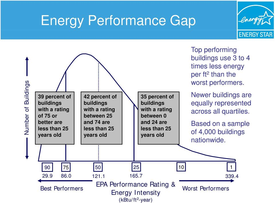 use 3 to 4 times less energy per ft 2 than the worst performers. Newer buildings are equally represented across all quartiles.