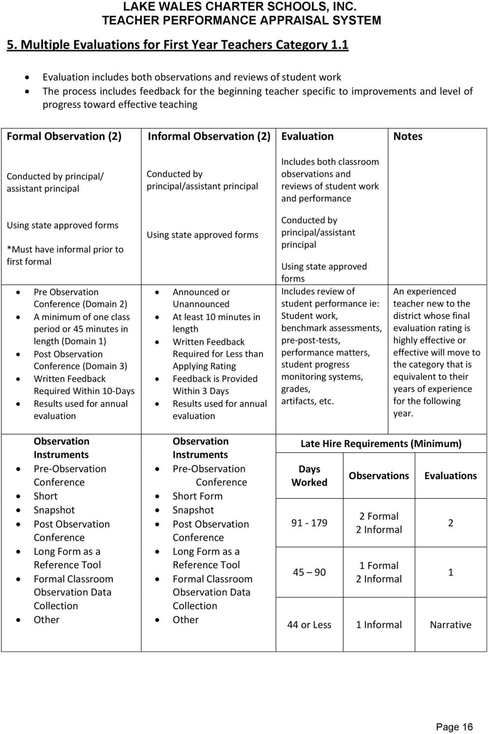 Formal Observation (2) Informal Observation (2) Evaluation Notes Conducted by principal/ assistant principal Conducted by principal/assistant principal Includes both classroom observations and