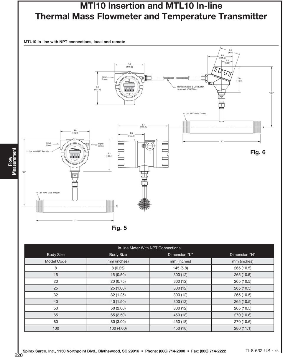 5 In-line Meter With NPT Connections Body Size Body Size Dimension L Dimension H Model Code mm (inches) mm (inches) mm (inches) 8 8 (0.25) 145 (5.8) 265 (10.5) 15 15 (0.50) 300 (12) 265 (10.