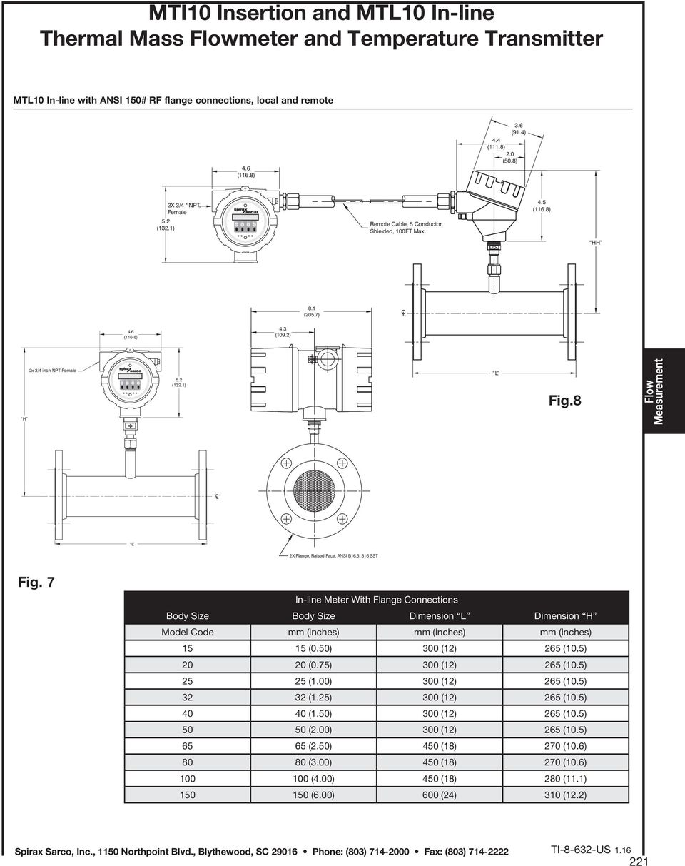 7 In-line Meter With Flange Connections Body Size Body Size Dimension L Dimension H Model Code mm (inches) mm (inches) mm (inches) 15 15 (0.50) 300 (12) 265 (10.5) 20 20 (0.75) 300 (12) 265 (10.