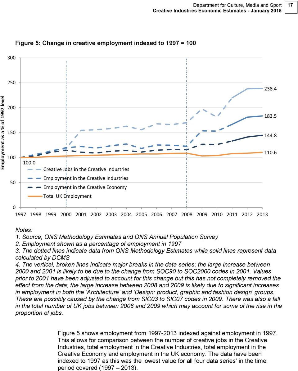 6 50 Employment in the Creative Industries Employment in the Creative Economy Total UK Employment 0 1997 1998 1999 2000 2001 2002 2003 2004 2005 2006 2007 2008 2009 2010 2011 2012 2013 Notes: 1.