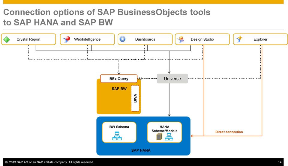 Query Universe SAP BW BW Schema HANA Schema/Models Direct connection