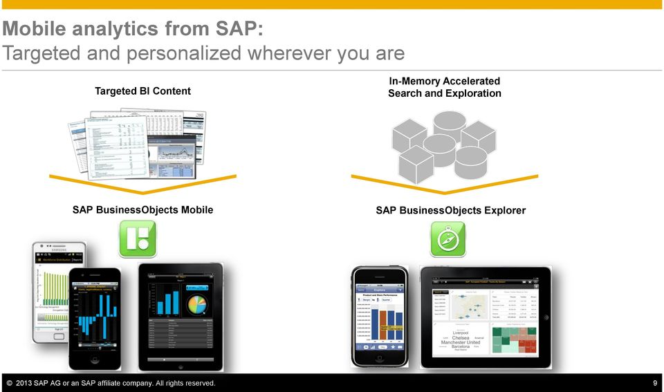 Exploration SAP BusinessObjects Mobile SAP BusinessObjects