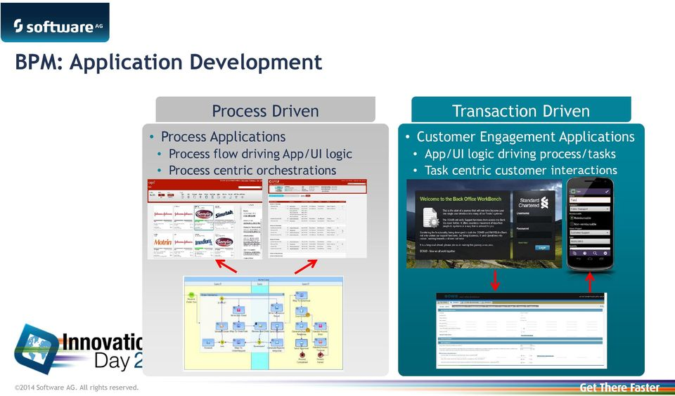 orchestrations Transaction Driven Customer Engagement
