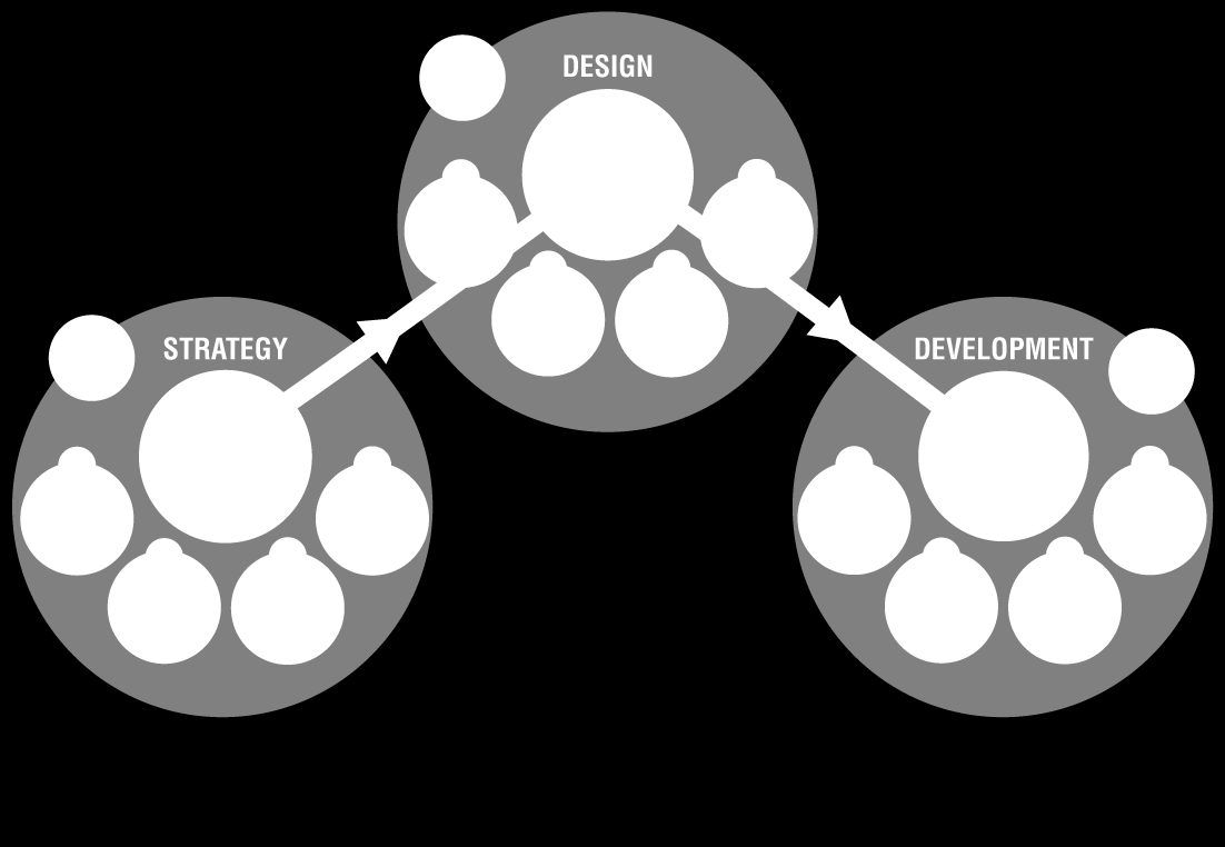 OUR PROCESS User Experience Technical Architecture Design Brand Development User Interface Design Discover Brainstorm