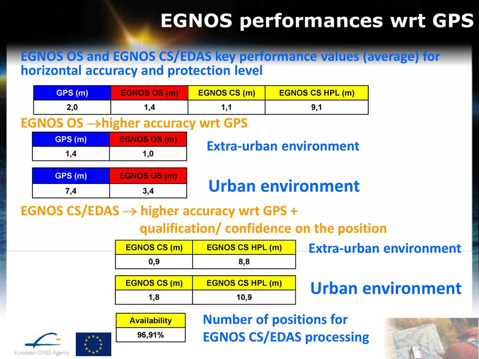 higher accuracy wrt GPS + qualification/ confidence on the position EGNOS CS (m) EGNOS CS HPL (m) Extra-urban environment 0,9 EGNOS CS (m) 1,8