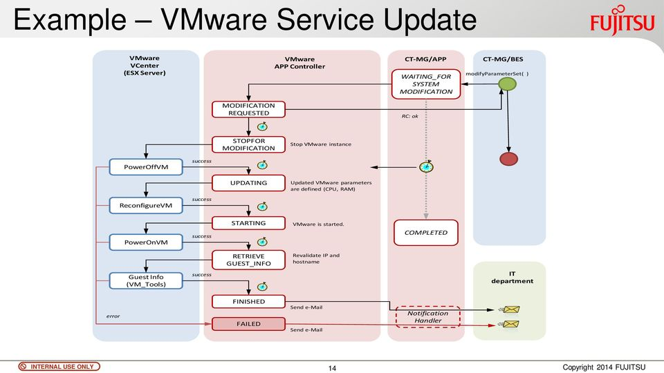 Updated VMware parameters are defined (CPU, RAM) ReconfigureVM PowerOnVM STARTING VMware is started.
