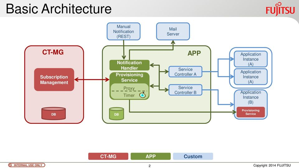 Controller A Service Controller B Application Instance (A) Application