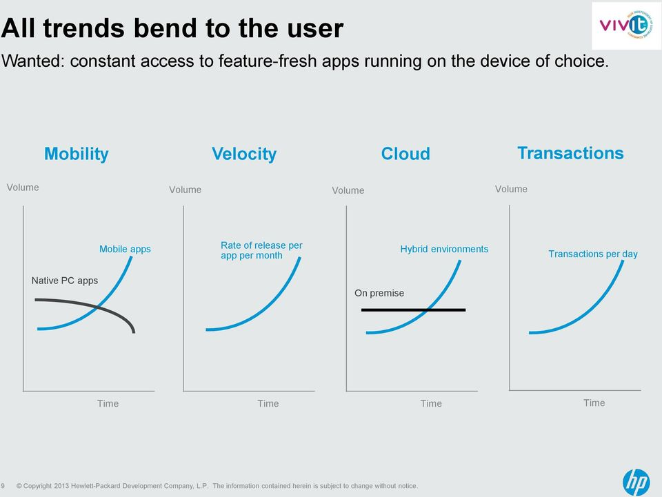 Mobility Velocity Cloud Transactions Volume Volume Volume Volume Mobile apps