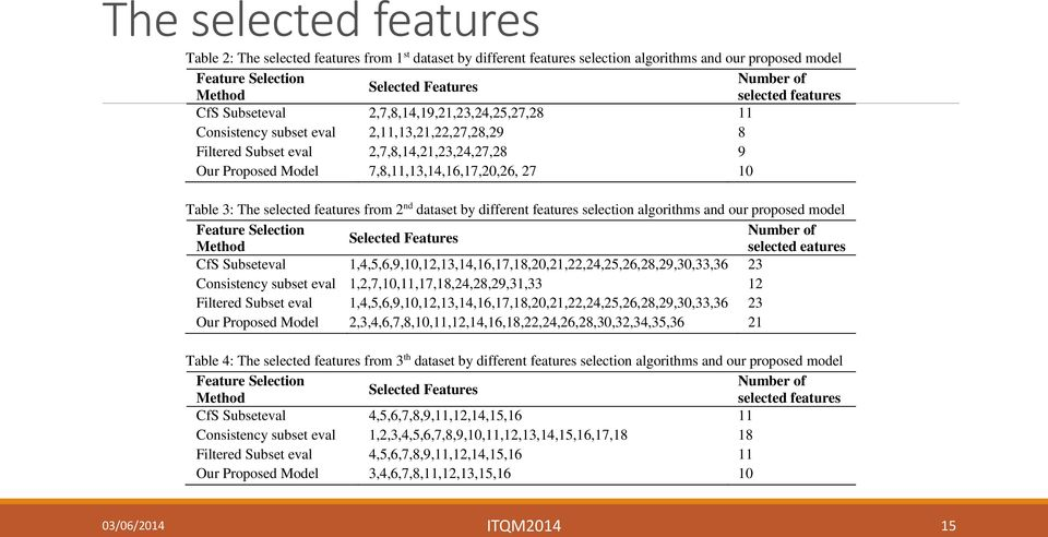 27 10 Table 3: The selected features from 2 nd dataset by different features selection algorithms and our proposed model Feature Selection Number of Selected Features Method selected eatures CfS