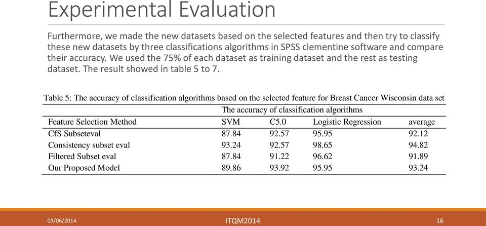 Table 5: The accuracy of classification algorithms based on the selected feature for Breast Cancer Wisconsin data set The accuracy of classification algorithms Feature Selection Method SVM C5.