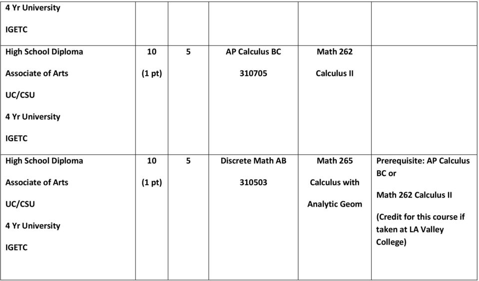 Calculus with Analytic Geom Prerequisite: AP Calculus BC or Math