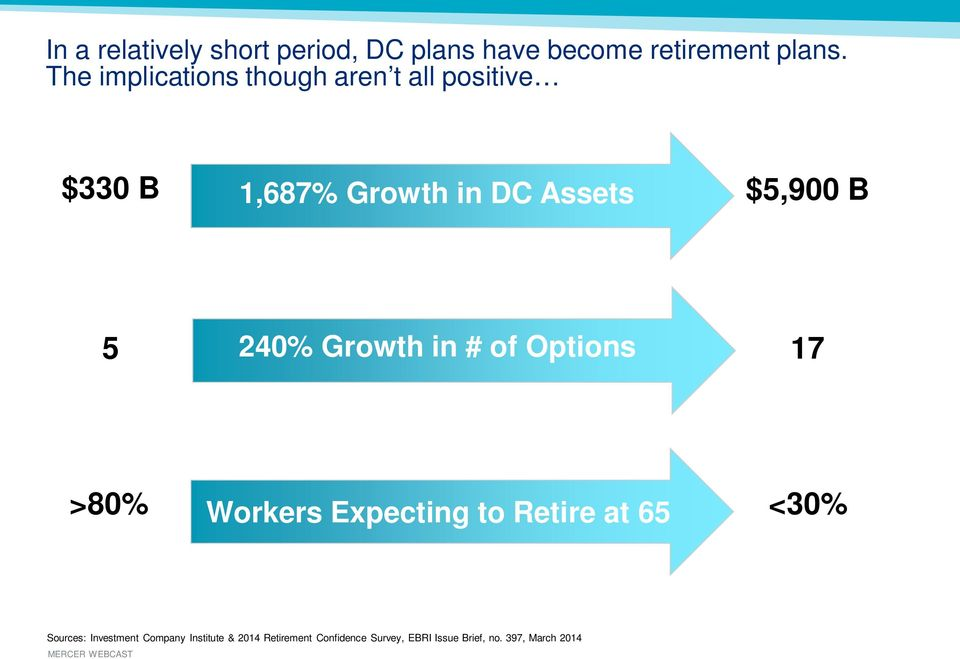 5 240% Growth in # of Options 17 >80% <30% Workers Expecting to Retire at 65 Sources: